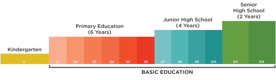 K-12 - Hệ thống giáo dục mới tại Philippines