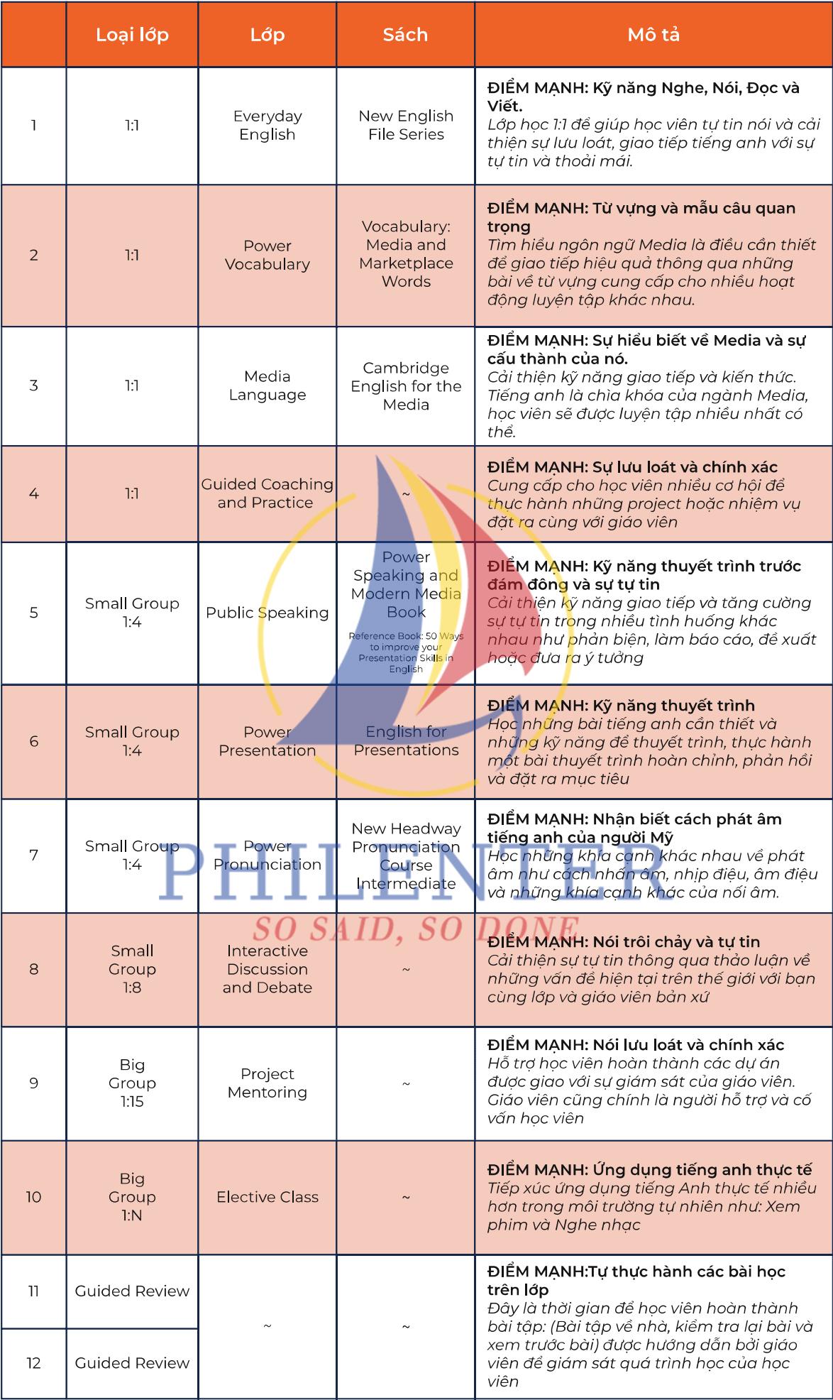 Thiết kế khóa học PMC trường Anh ngữ CPILS